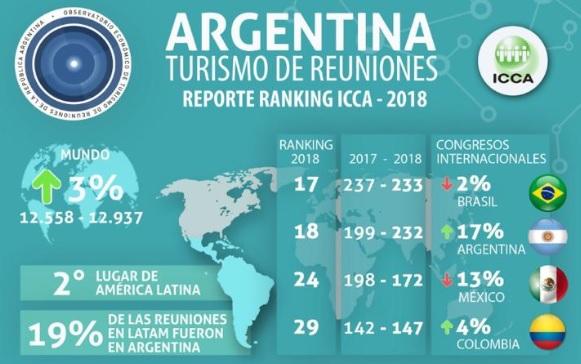 Turismo: tres ciudades de Misiones, en el Ranking 2018 como destinos de eventos y congresos más elegidos del mundo